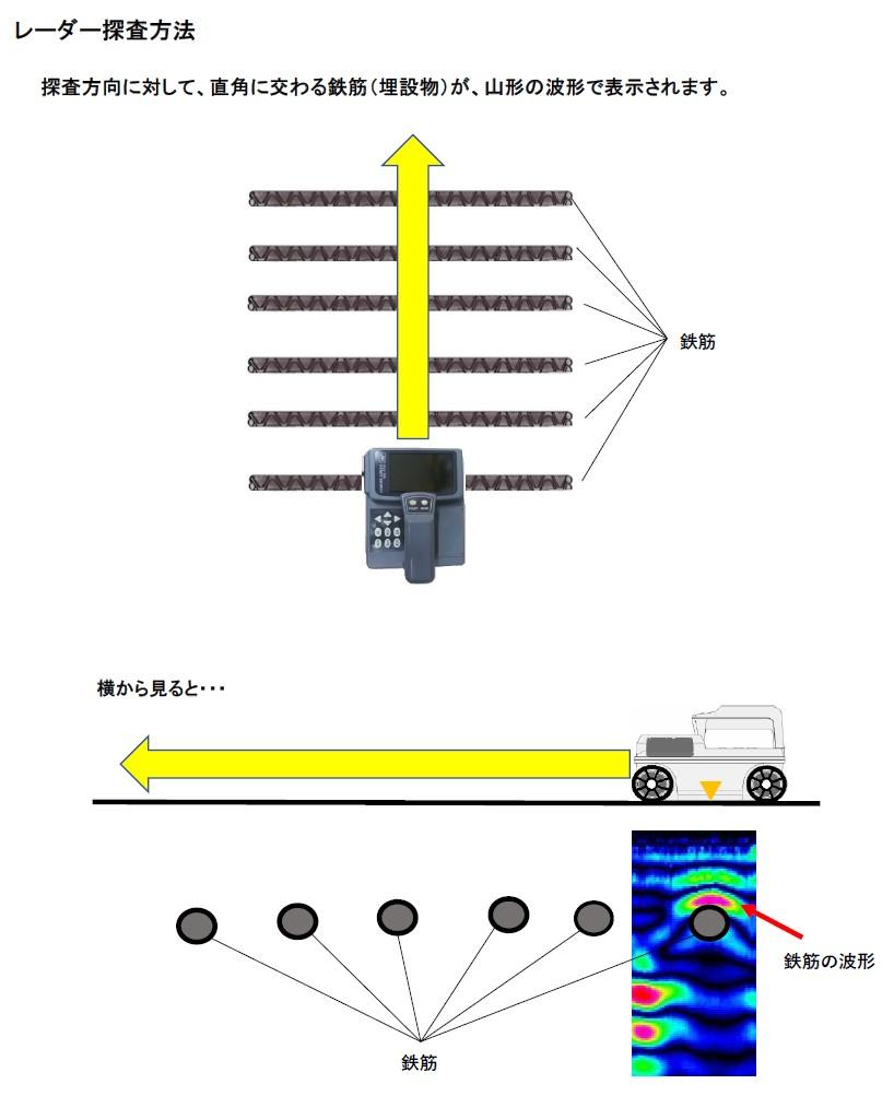 レーダー探査方法